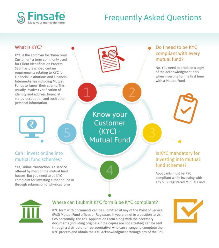 4- Know Your Customer - KYC